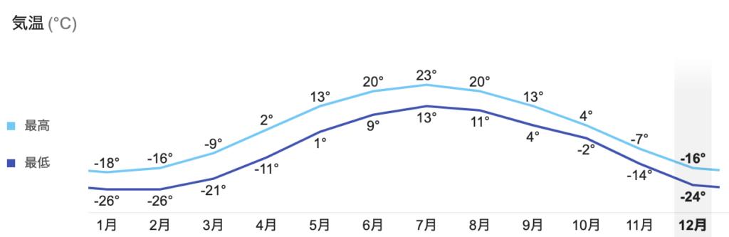 イエローナイフ 気温